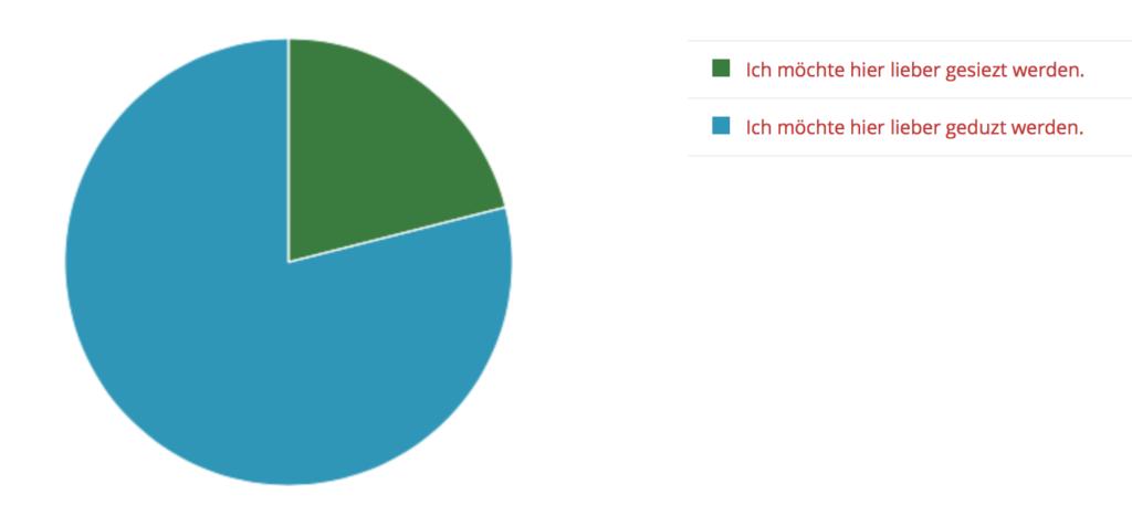 Ergebnis der Umfrage Siezen oder Duzen
